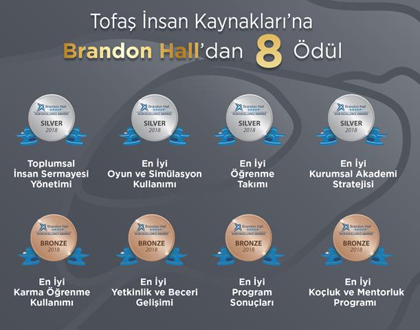 Tofaş'a Brandon Hall'dan 8 Ödül!