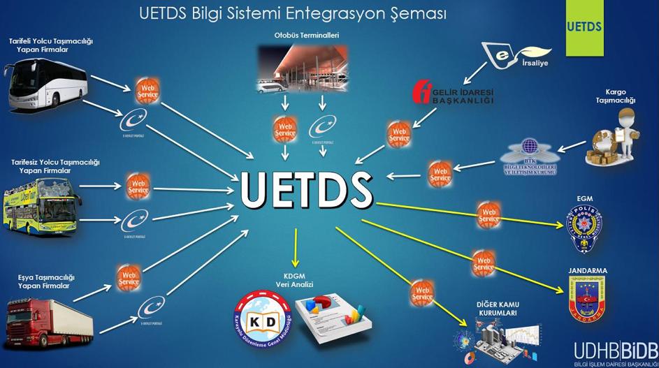 U-ETDS 31 Aralık itibariyle devreye giriyor