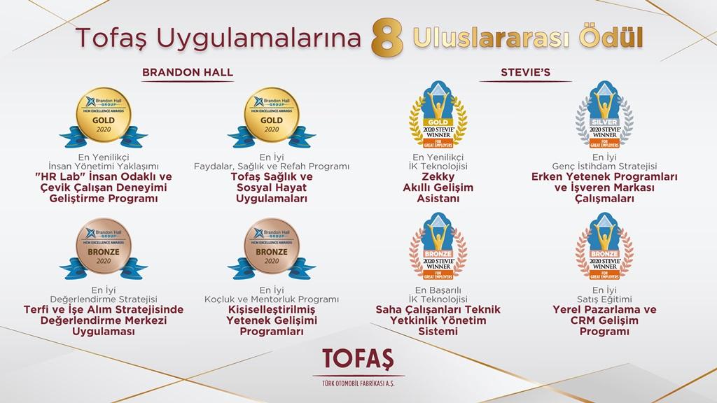 Tofaş'a 8 Uluslararası Ödül birden